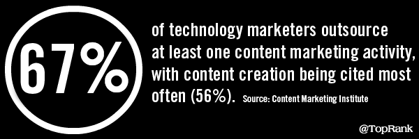 Content Marketing and advertising Statistic