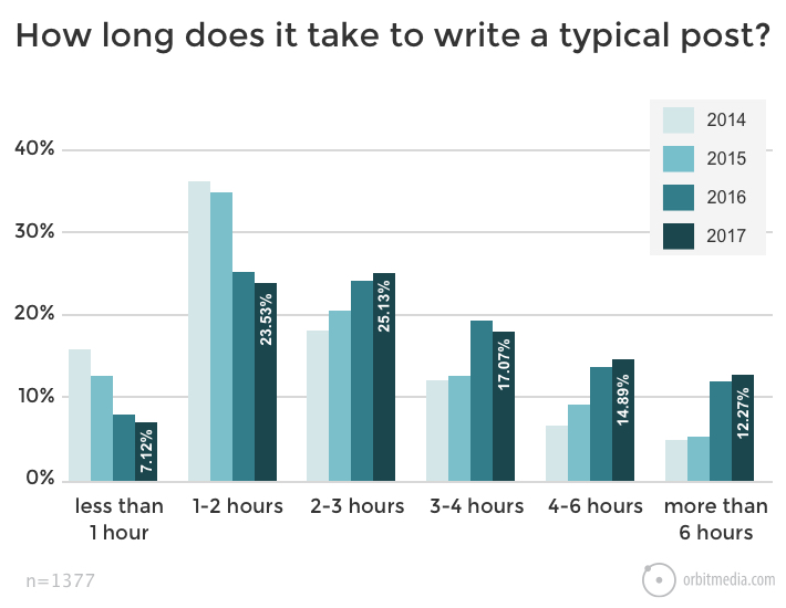 Crafting content requires a significant expense of time