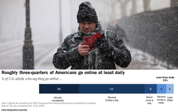 Roughly one in four Us citizens is online ' constantly' based on new Pew Research Center study data.