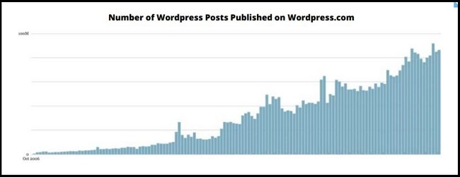 Graph showing number of wordpress posts raising over time