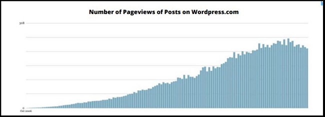 Graph showing decline in sights on WordPress