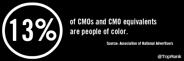 Diversity Plus Gender Progress Is Mixed Amongst ANA Member CMOs