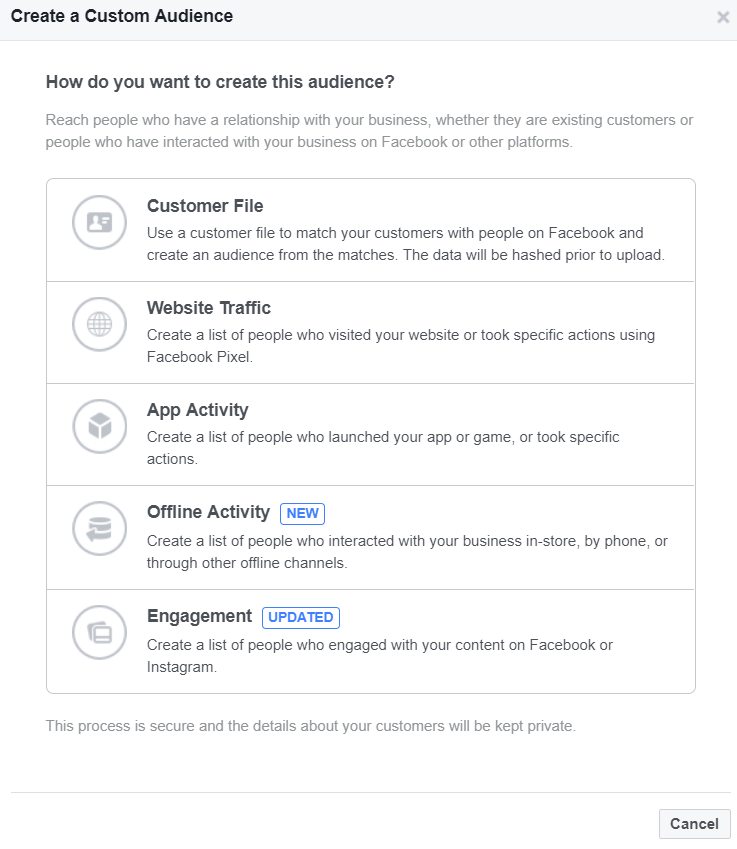 Custom Audiences produce the best ROI designed for ads on Facebook