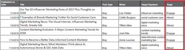 Grid Assigning Content to Buyer Stages
