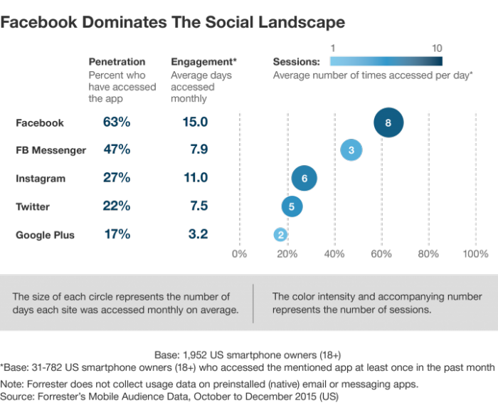 Image showing Facebook compared to other interpersonal channels