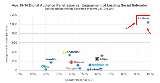 Graph showing Facebook in terms of user leadership
