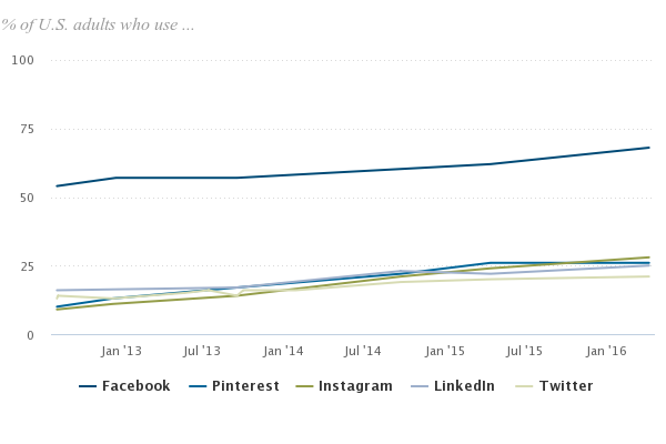 Graph evaluating Facebook to other Social channels