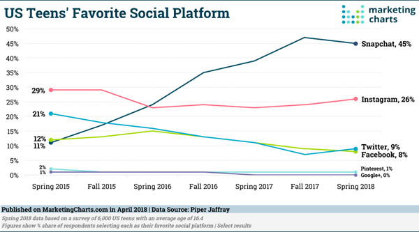 Digital Marketing News: Gen Z' s Snapchat Love, LinkedIn' t GIFs, & Google Gets A lot more Time