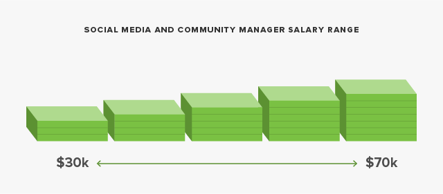 social mass media manager and community manager income range