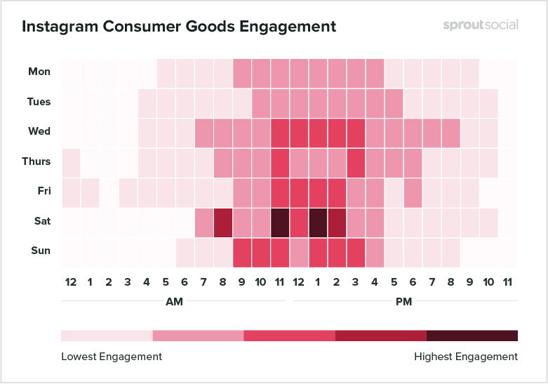 heatmap associated with best times to post on instagram for consumer goods