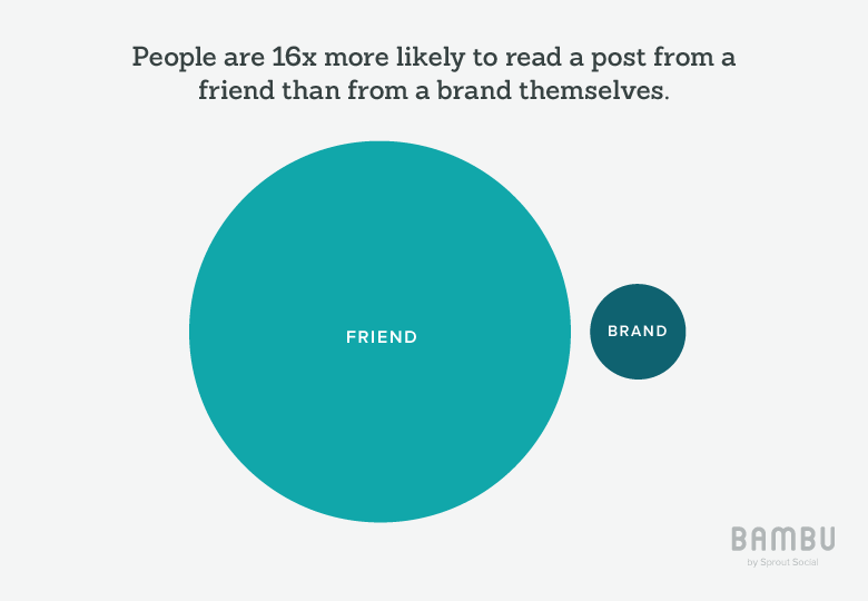 people are 16x more likely to read a post from the friend than from a brand