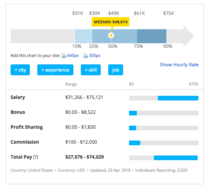 payscale average social media marketing manager salary