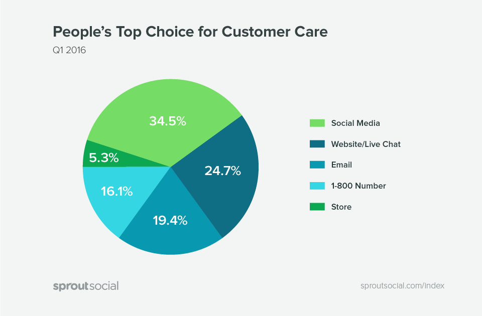 peoples best choice for customer care