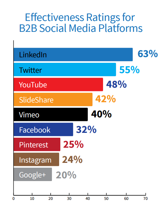 top b2b social networking platforms