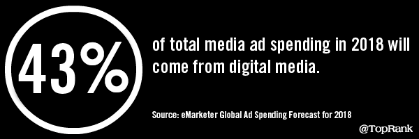 eMarketer Global Ad Spend Stat