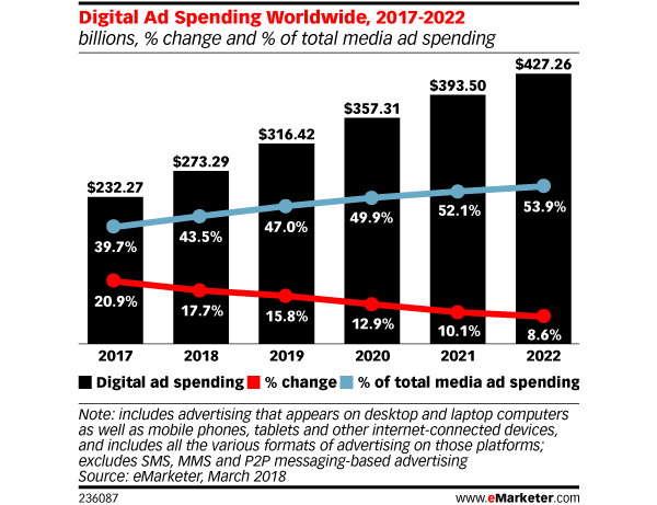 Digital Ad Investing Graph eMarketer