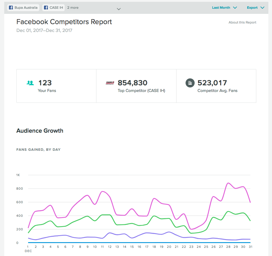 Sprout's Facebook dashboard allows you to analyze the particular performance of your compeitors