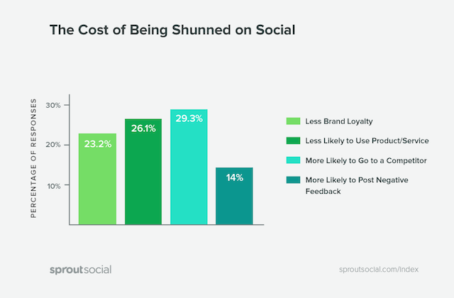 cost to be shunned on social