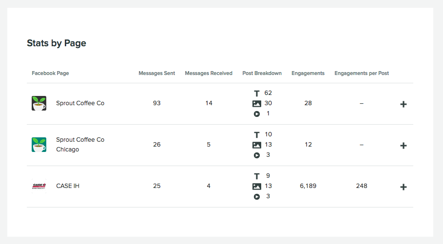 facebook competitor survey stats by page
