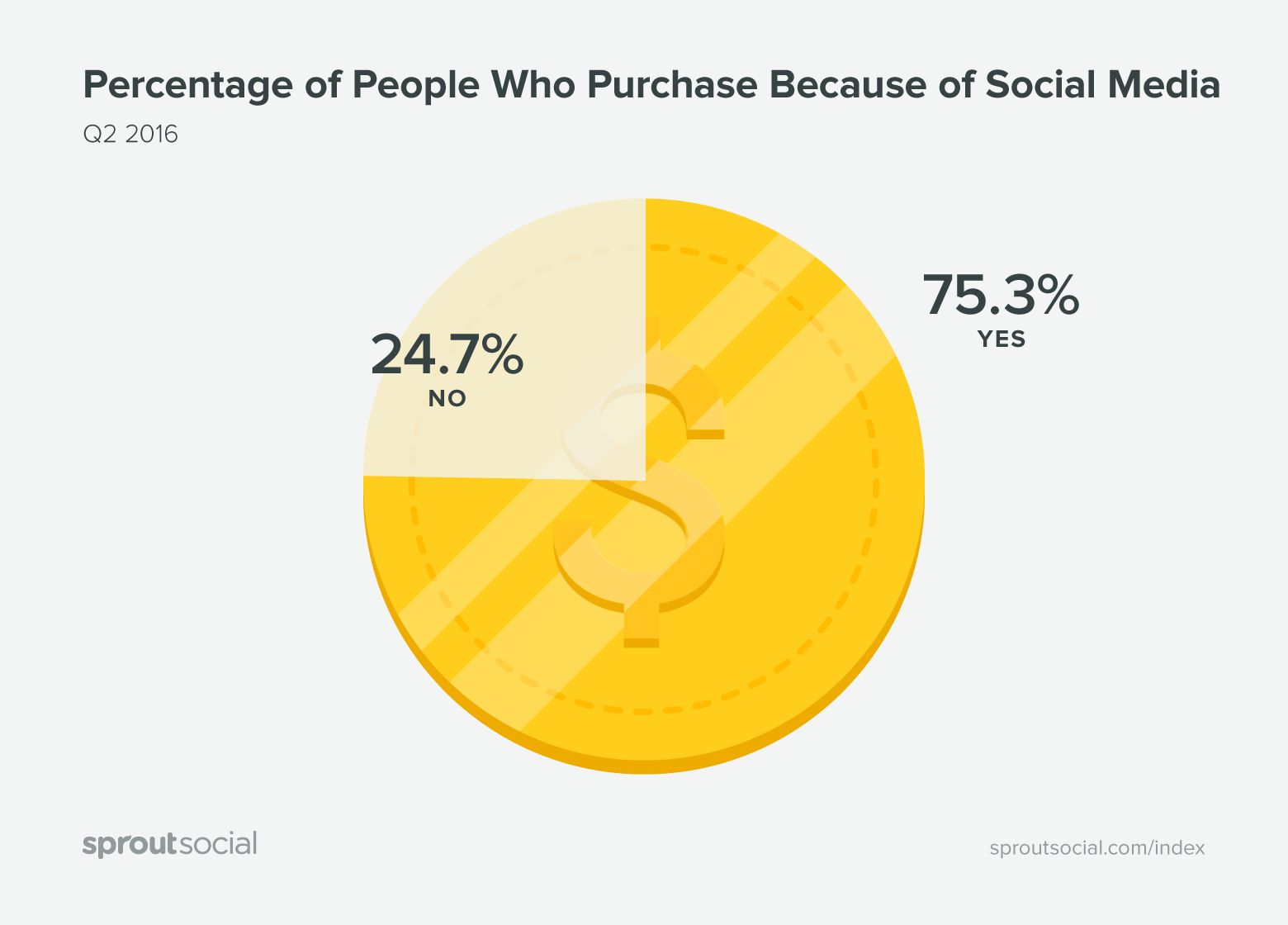 2016 Q3 Index through Sprout Social on social purchases