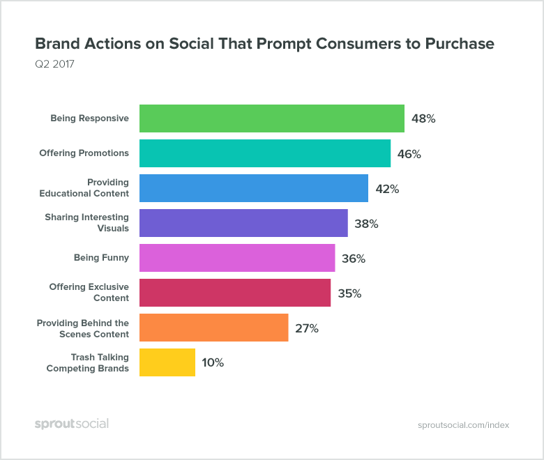 Brand Actions That will Prompt Consumers to Purchase