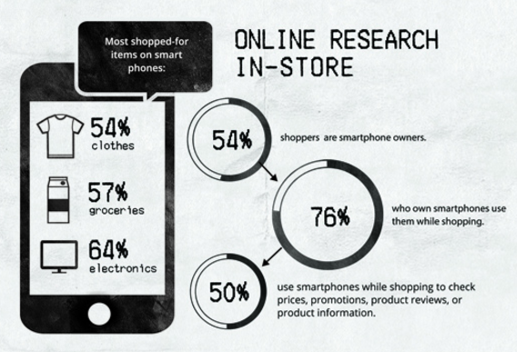 online research meant for in-store purchases