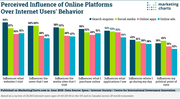 Perceived Influence Marketing and advertising Charts Graph