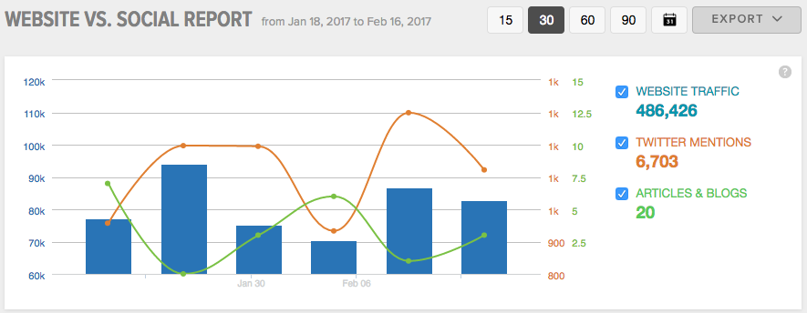 Sprout Interpersonal Google Analytics Integration