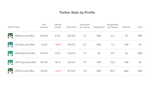 Analyze Multiple Twitter Grips with the New Twitter Report simply by Sprout Social