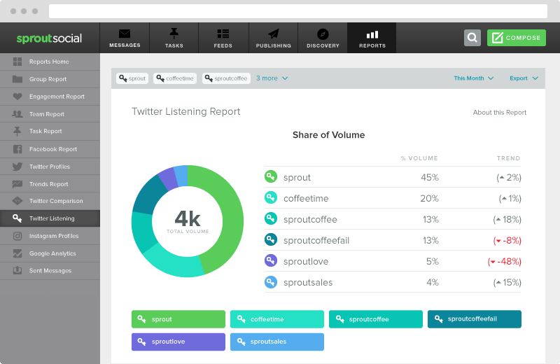 twitter share associated with volume report