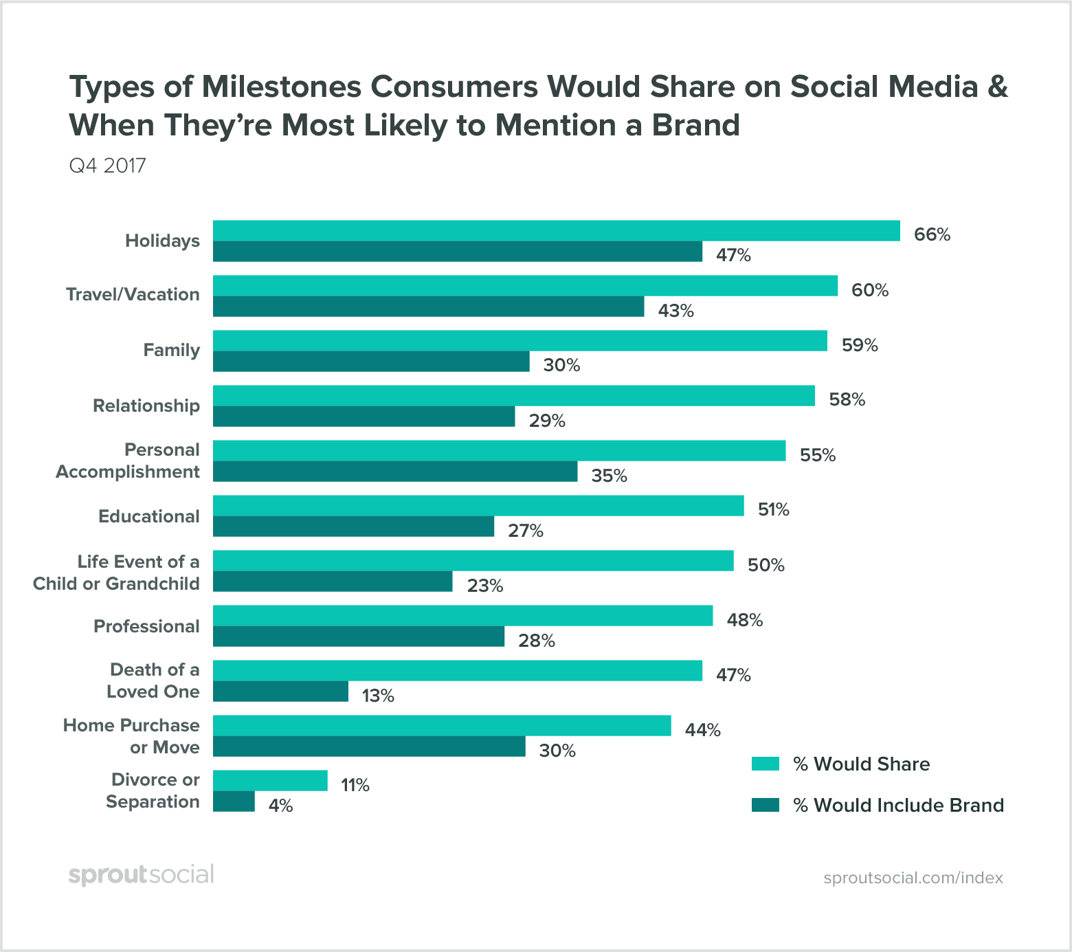 types of milestones consumers talk about on social media