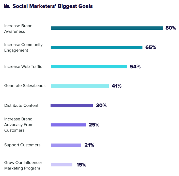 As it appears, brand awareness is the top priority associated with social marketers today