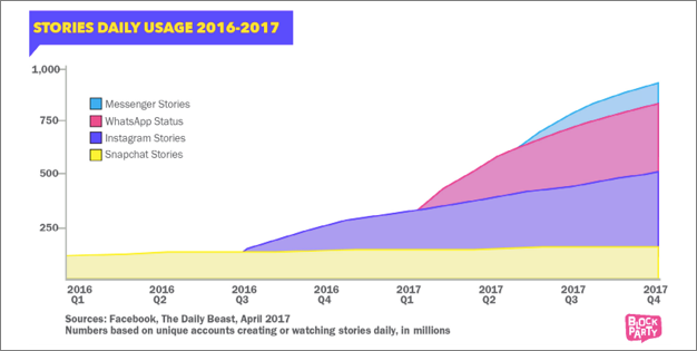 Facebook Tales Usage Trend
