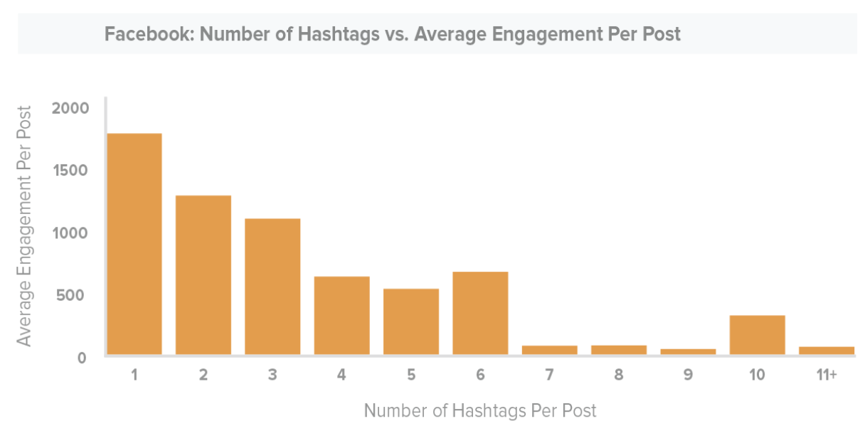 Based on research, one hashtag on Facebook is considered optimal meant for engagement.