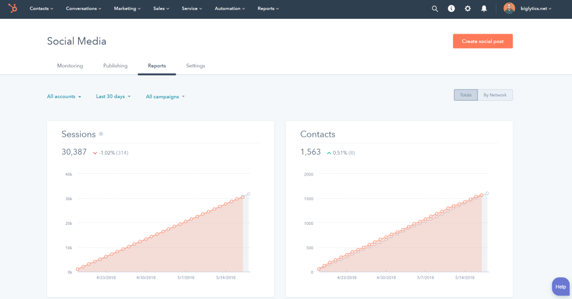 Hubspot's analytics assist marketers hone in on an RETURN ON INVESTMENT for their social efforts.