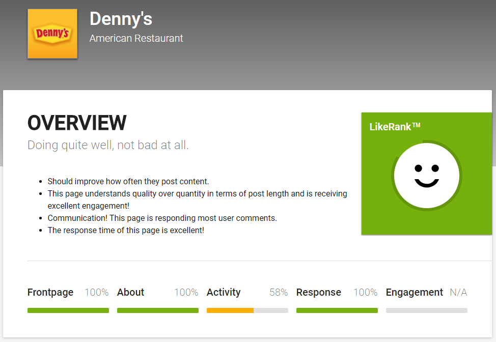 Likealyzer audits your own Facebook content based on metrics for example engagement.