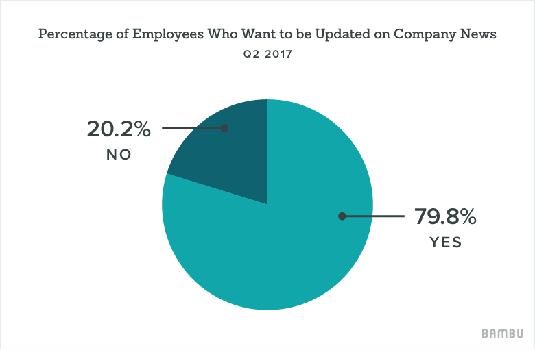 percentage quiche chart - employee advocacy