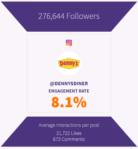 Denny's is observed for it's sky high engagement upon Instagram with a rate of almost eight. 1%