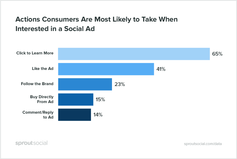social media advertising : actions consumers take