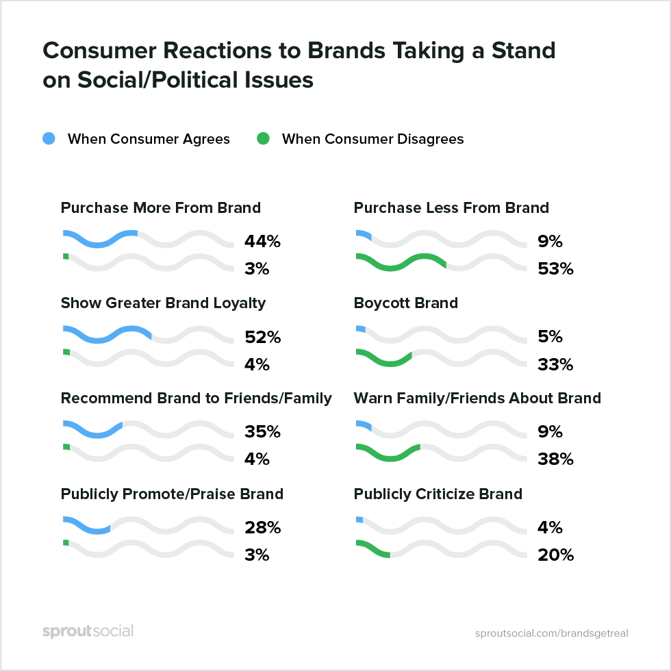 consumer reaction to brands having a stand on social political issues