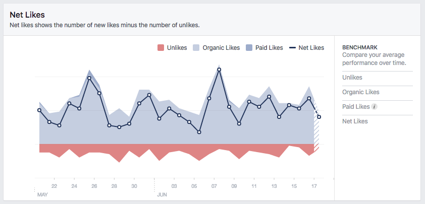 Measuring your likes can help you understand whether or not your Facebook existence is growing