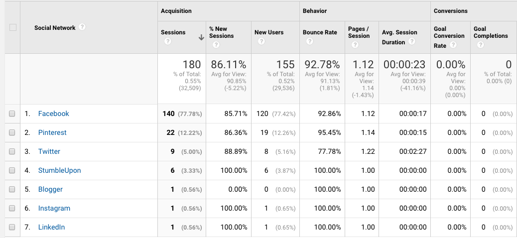 Measuring traffic simply by social source is a huge component of calculating your ROI