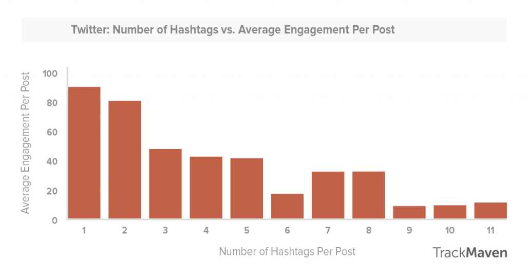 Statistically, twitter posts that feature hashtags get more wedding; however , brands should be wary of considering down their posts with plan them.