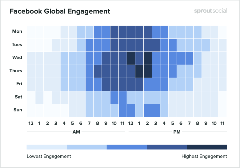 heat map of greatest times to post on facebook