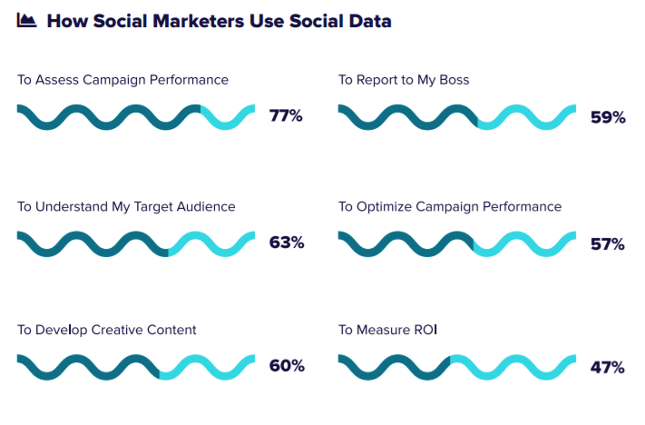 "Marketers make use of their social data in a variety of ways: there is absolutely no single ""right"" way to use it"