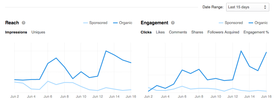 LinkedIn Analytics clue you in on how your business page is performing
