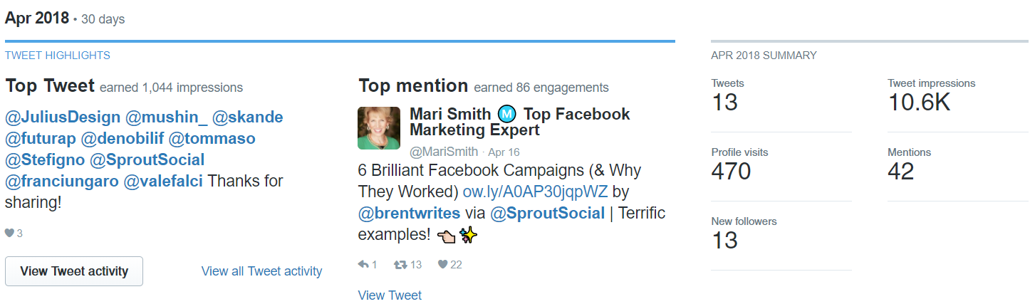 Breaking down your top tweets can help you understand which types of posts speak out loud with your audience