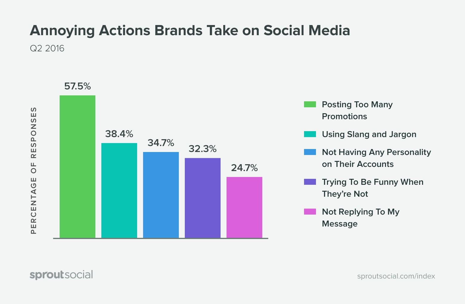 sprout social q3 2016 index annoying actions