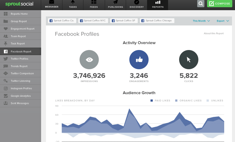 An example of Facebook analytics from the Sprout Social dashboard