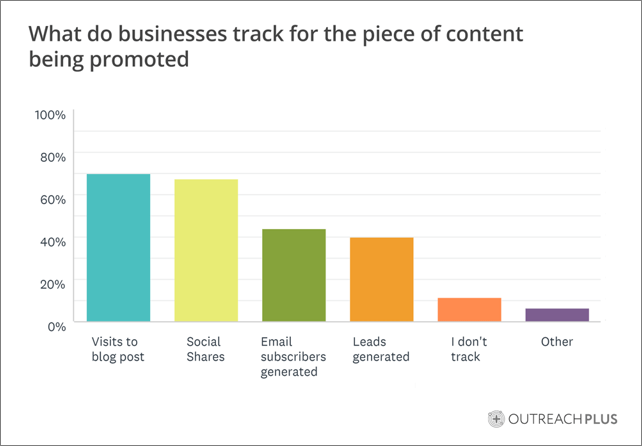 How Internet marketers Track Content